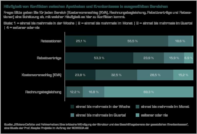 Diagramm: Häufigkeit von Konflikten zwischen Apotheken und Krankenkassen in ausgewählten Bereichen