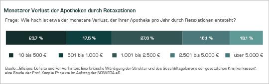 Diagramm: Monetärer Verlust der Apotheken durch Retaxationen