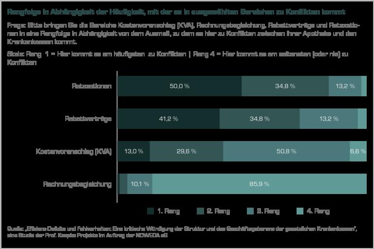 Diagramm: Rangfolge in Abhängigkeit der Häufigkeit, mit der es in ausgewählten Bereichen zu Konflikten kommt