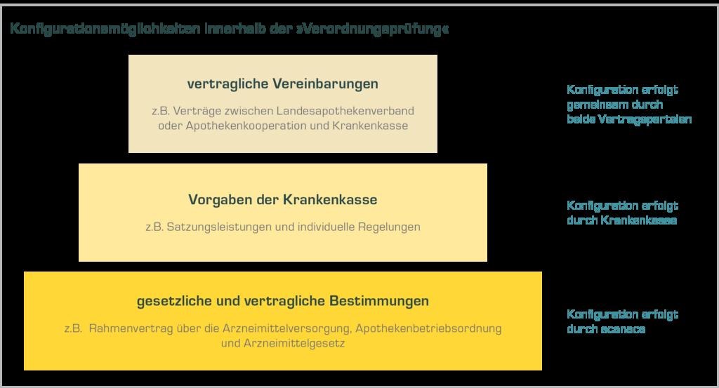Darstellung: Konfigurationsmöglichkeiten innerhalb der Verodnungsprüfung